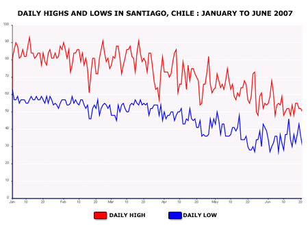 Year highs and lows in Santiago